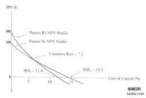 投资收益率计算_净现值- 金融百科 金融知识