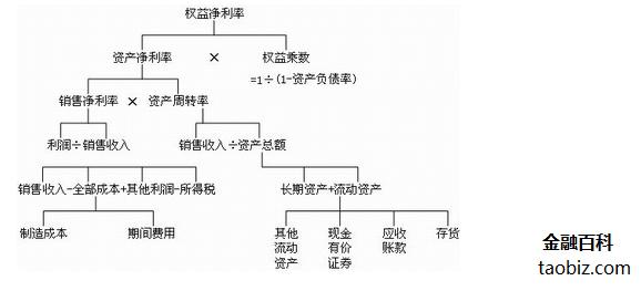 财务框架结构图